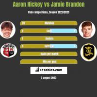 Aaron Hickey vs Jamie Brandon h2h player stats