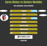 Aaron Hickey vs Ryotaro Meshino h2h player stats