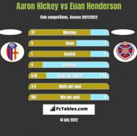 Aaron Hickey vs Euan Henderson h2h player stats