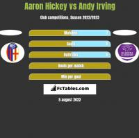 Aaron Hickey vs Andy Irving h2h player stats