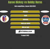 Aaron Hickey vs Bobby Burns h2h player stats