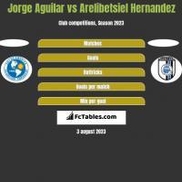 Jorge Aguilar vs Arelibetsiel Hernandez h2h player stats