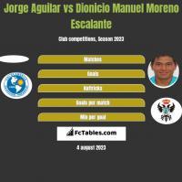 Jorge Aguilar vs Dionicio Manuel Moreno Escalante h2h player stats