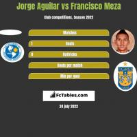 Jorge Aguilar vs Francisco Meza h2h player stats
