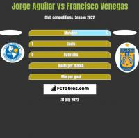 Jorge Aguilar vs Francisco Venegas h2h player stats