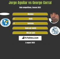 Jorge Aguilar vs George Corral h2h player stats
