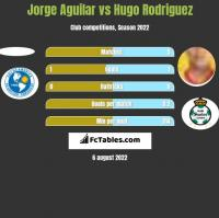 Jorge Aguilar vs Hugo Rodriguez h2h player stats