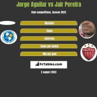 Jorge Aguilar vs Jair Pereira h2h player stats