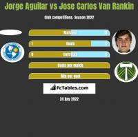 Jorge Aguilar vs Jose Carlos Van Rankin h2h player stats