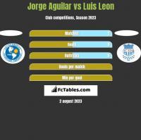 Jorge Aguilar vs Luis Leon h2h player stats