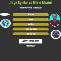 Jorge Aguilar vs Mario Alvarez h2h player stats