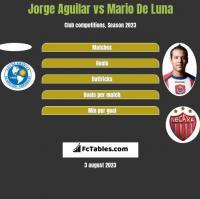 Jorge Aguilar vs Mario De Luna h2h player stats