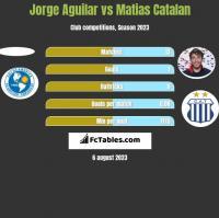 Jorge Aguilar vs Matias Catalan h2h player stats