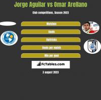 Jorge Aguilar vs Omar Arellano h2h player stats