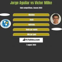 Jorge Aguilar vs Victor Milke h2h player stats