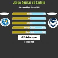 Jorge Aguilar vs Cadete h2h player stats