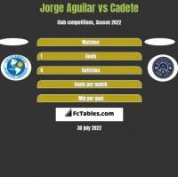 Jorge Aguilar vs Cadete h2h player stats