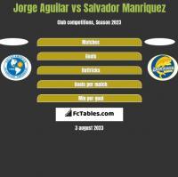 Jorge Aguilar vs Salvador Manriquez h2h player stats