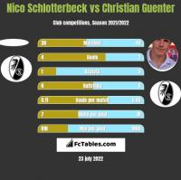 Nico Schlotterbeck vs Christian Guenter h2h player stats