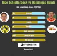 Nico Schlotterbeck vs Dominique Heintz h2h player stats