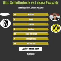 Nico Schlotterbeck vs Lukasz Piszczek h2h player stats