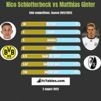 Nico Schlotterbeck vs Matthias Ginter h2h player stats