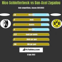 Nico Schlotterbeck vs Dan-Axel Zagadou h2h player stats