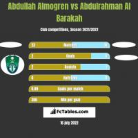 Abdullah Almogren vs Abdulrahman Al Barakah h2h player stats