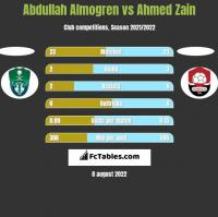 Abdullah Almogren vs Ahmed Zain h2h player stats