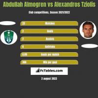 Abdullah Almogren vs Alexandros Tziolis h2h player stats