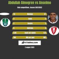 Abdullah Almogren vs Anselmo h2h player stats