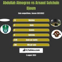 Abdullah Almogren vs Arnaud Sutchuin Djoum h2h player stats