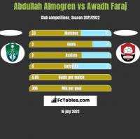 Abdullah Almogren vs Awadh Faraj h2h player stats