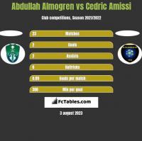 Abdullah Almogren vs Cedric Amissi h2h player stats