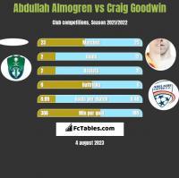 Abdullah Almogren vs Craig Goodwin h2h player stats