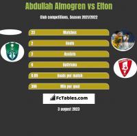 Abdullah Almogren vs Elton h2h player stats