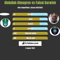 Abdullah Almogren vs Faisal Darwish h2h player stats