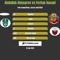 Abdullah Almogren vs Ferhan Hasani h2h player stats