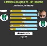 Abdullah Almogren vs Filip Bradaric h2h player stats