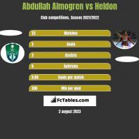 Abdullah Almogren vs Heldon h2h player stats