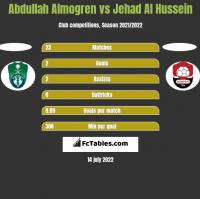 Abdullah Almogren vs Jehad Al Hussein h2h player stats