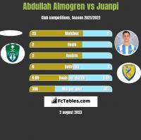 Abdullah Almogren vs Juanpi h2h player stats
