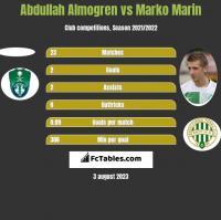 Abdullah Almogren vs Marko Marin h2h player stats