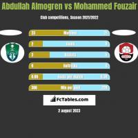Abdullah Almogren vs Mohammed Fouzair h2h player stats