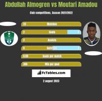 Abdullah Almogren vs Moutari Amadou h2h player stats