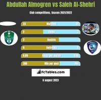 Abdullah Almogren vs Saleh Al-Shehri h2h player stats