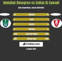 Abdullah Almogren vs Sultan Al Sawadi h2h player stats