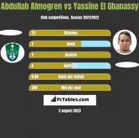 Abdullah Almogren vs Yassine El Ghanassy h2h player stats