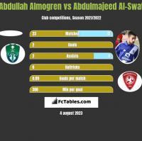 Abdullah Almogren vs Abdulmajeed Al-Swat h2h player stats