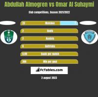 Abdullah Almogren vs Omar Al Suhaymi h2h player stats